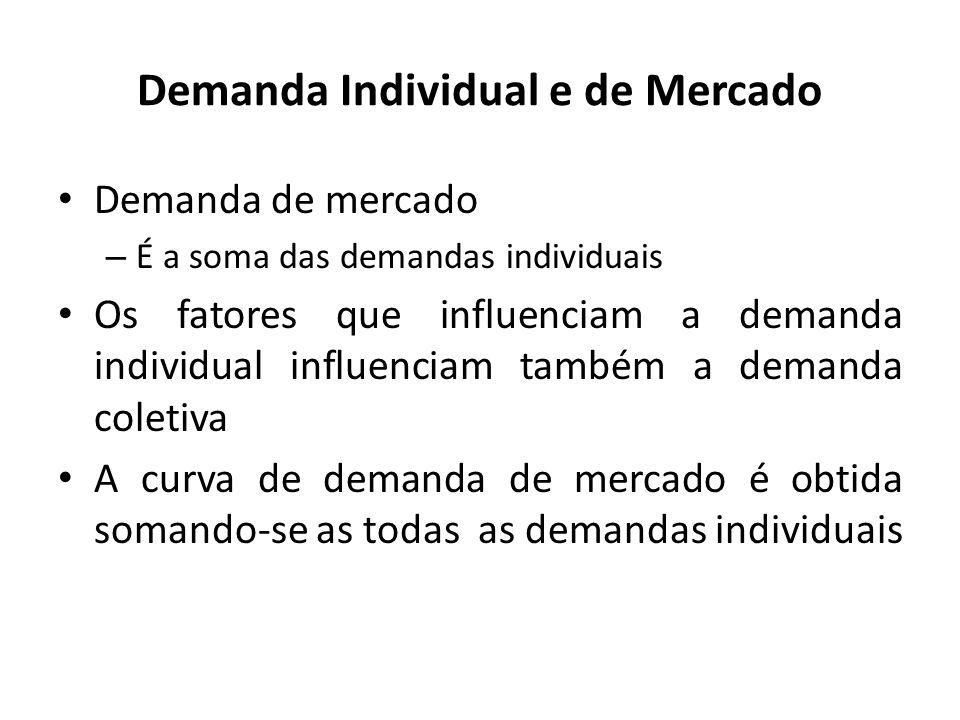 Demanda Individual e de Mercado