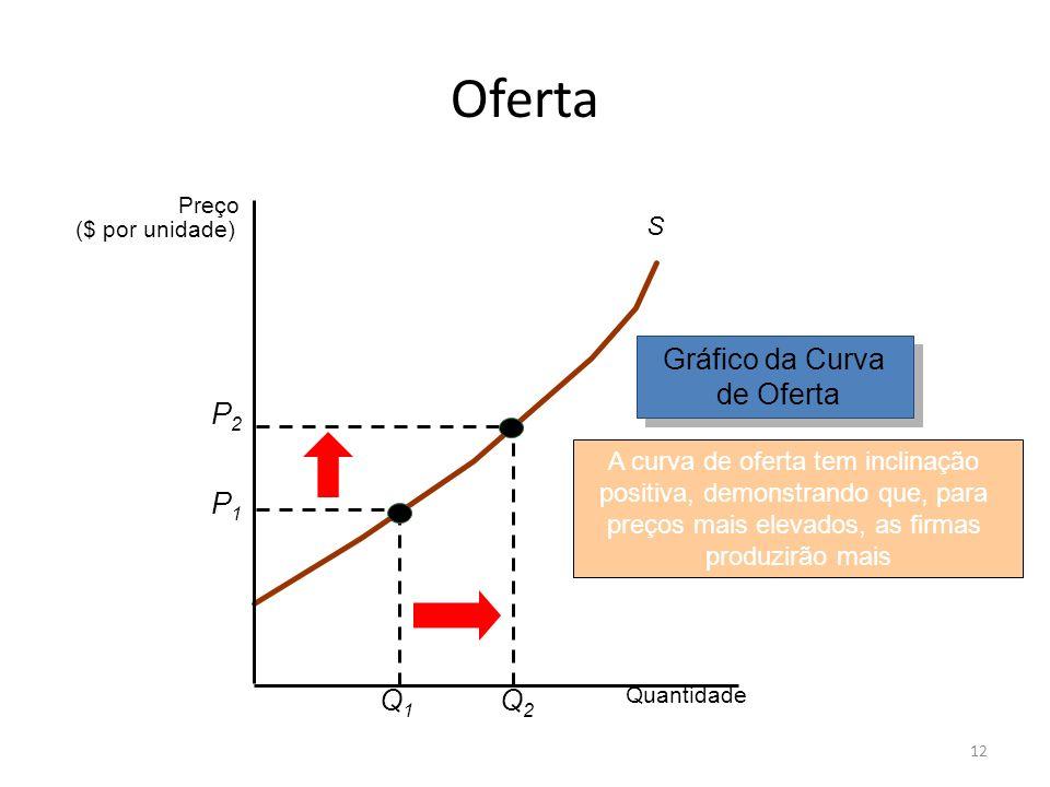 Oferta Gráfico da Curva de Oferta P2 Q2 P1 Q1 S