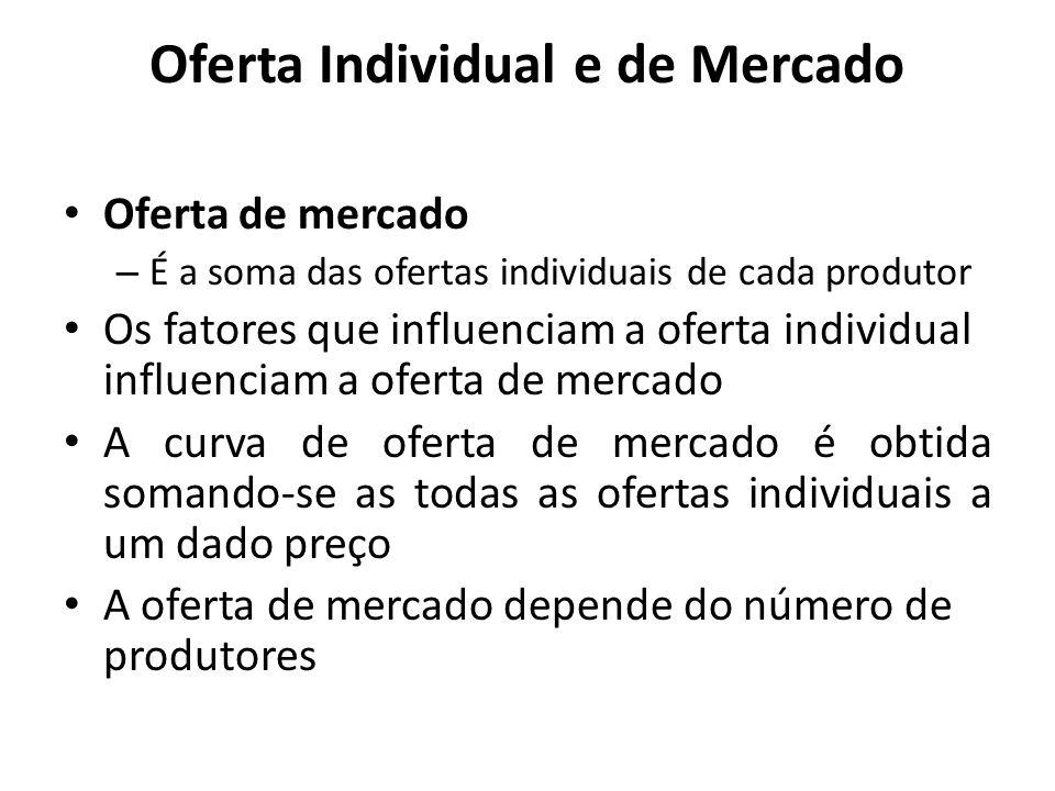 Oferta Individual e de Mercado