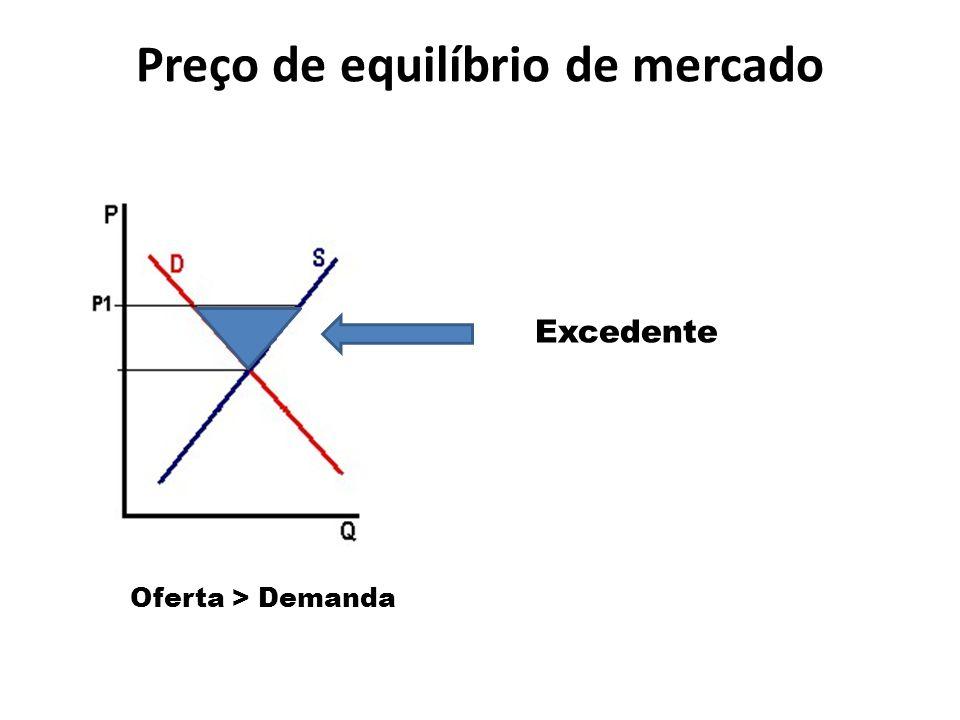 Preço de equilíbrio de mercado