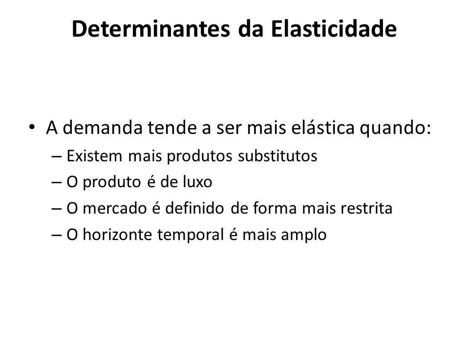 Determinantes da Elasticidade