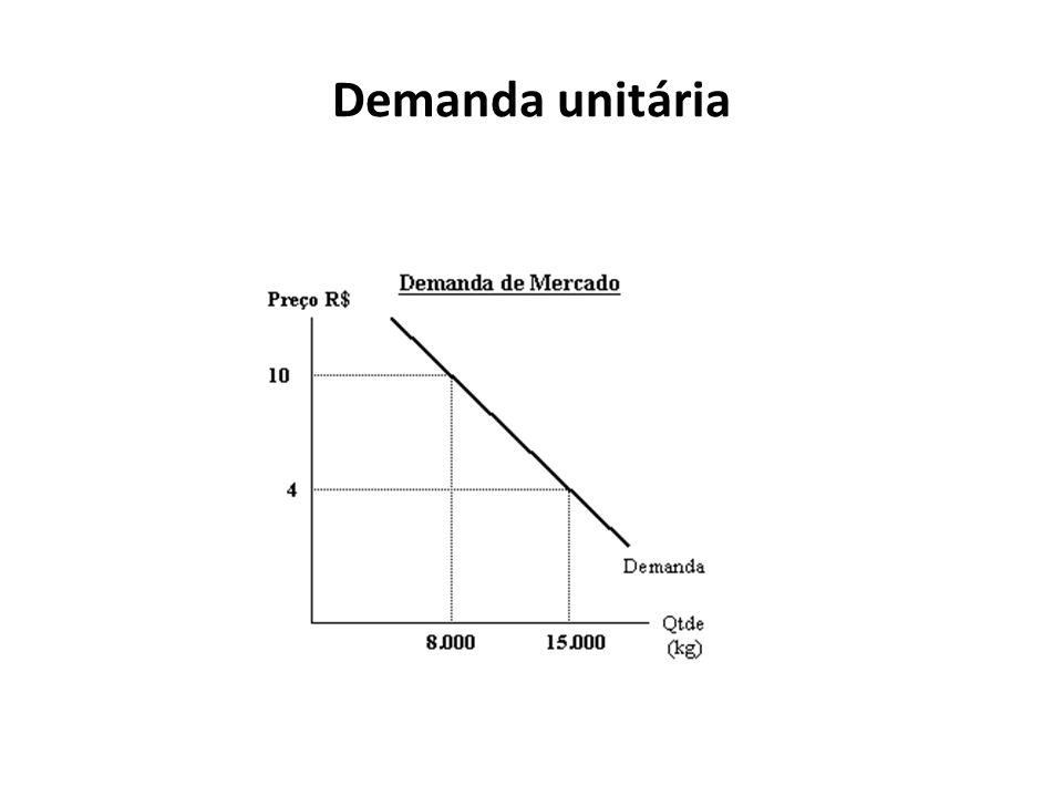 Demanda unitária