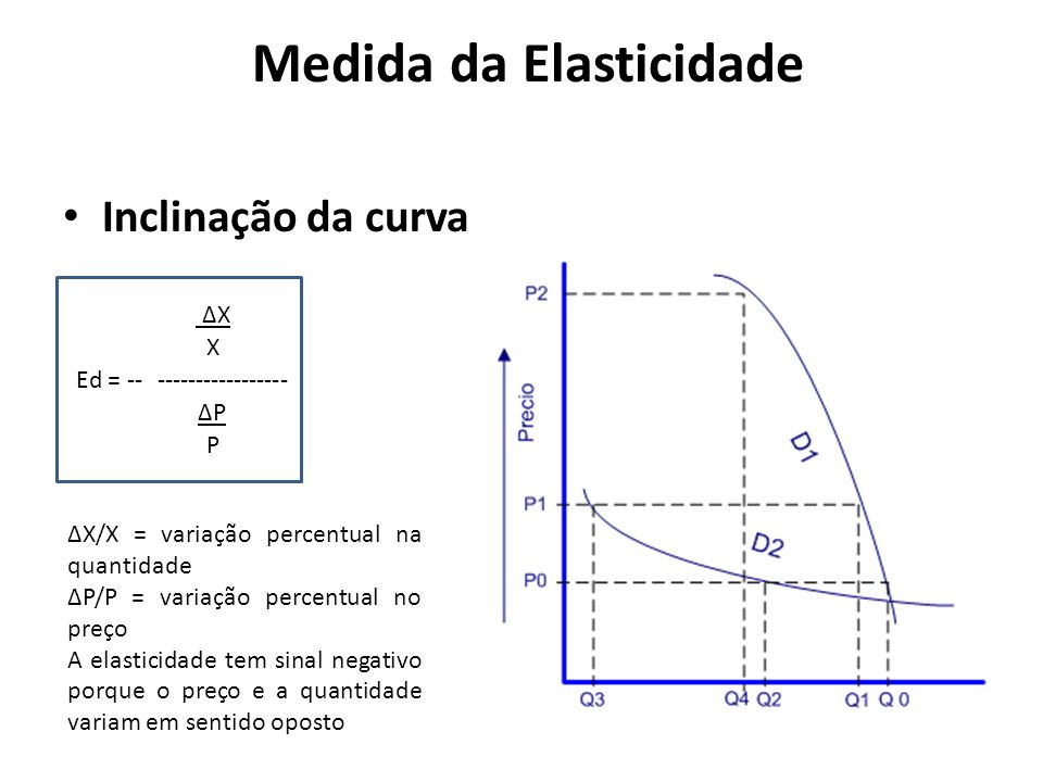 Medida da Elasticidade