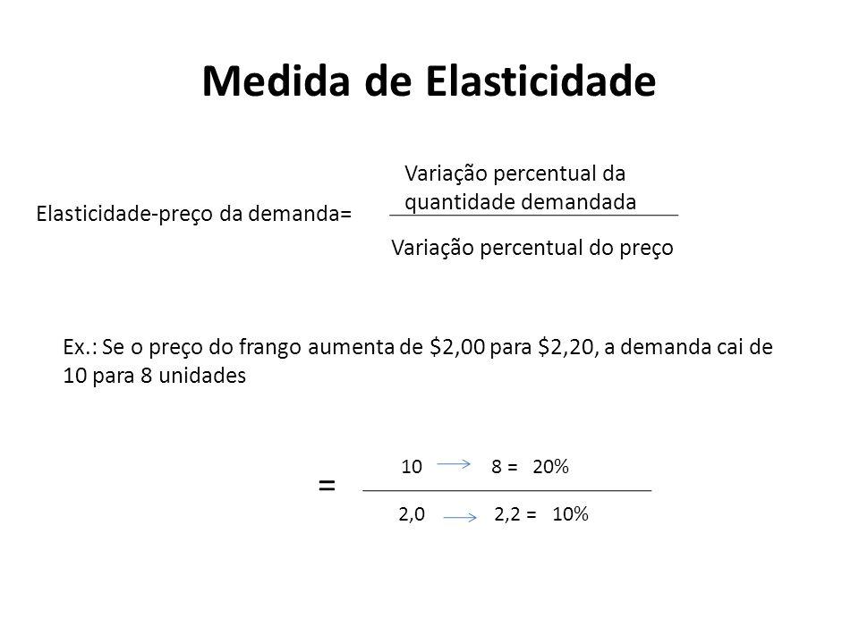 Medida de Elasticidade