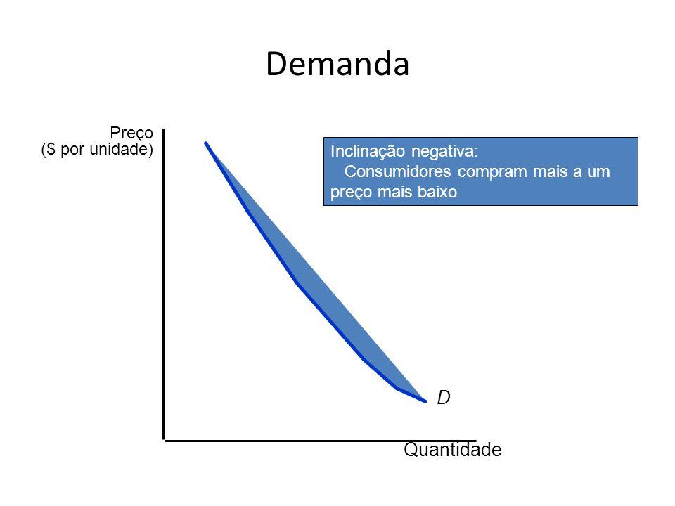 Demanda D Quantidade Preço ($ por unidade) Inclinação negativa: