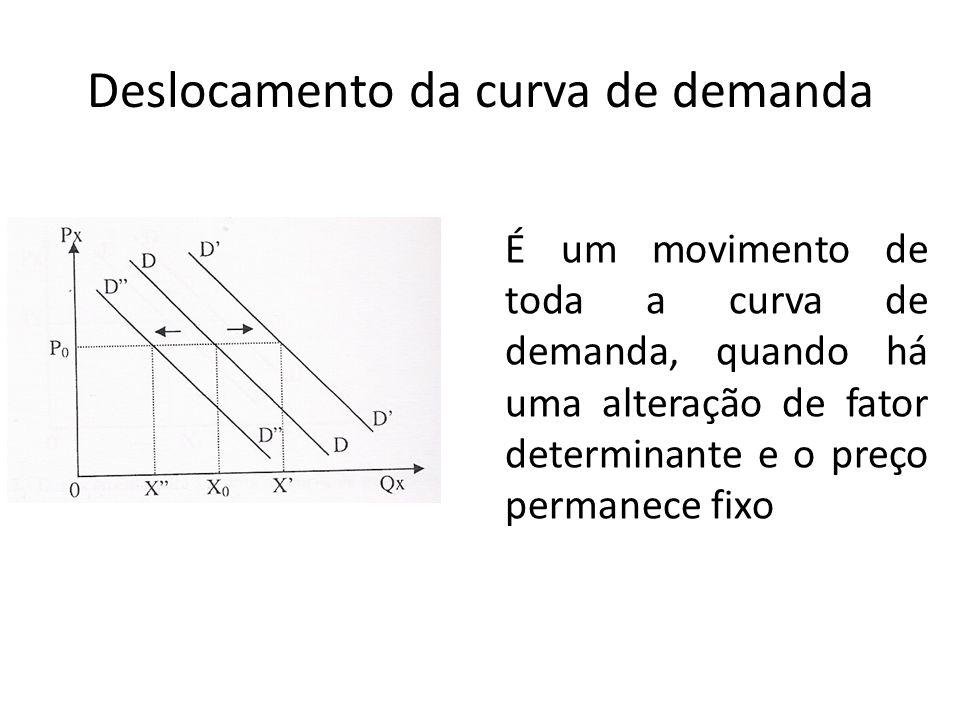 Deslocamento da curva de demanda