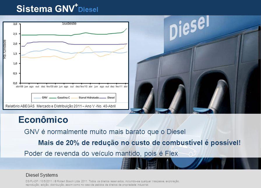 Sistema GNV+Diesel Econômico