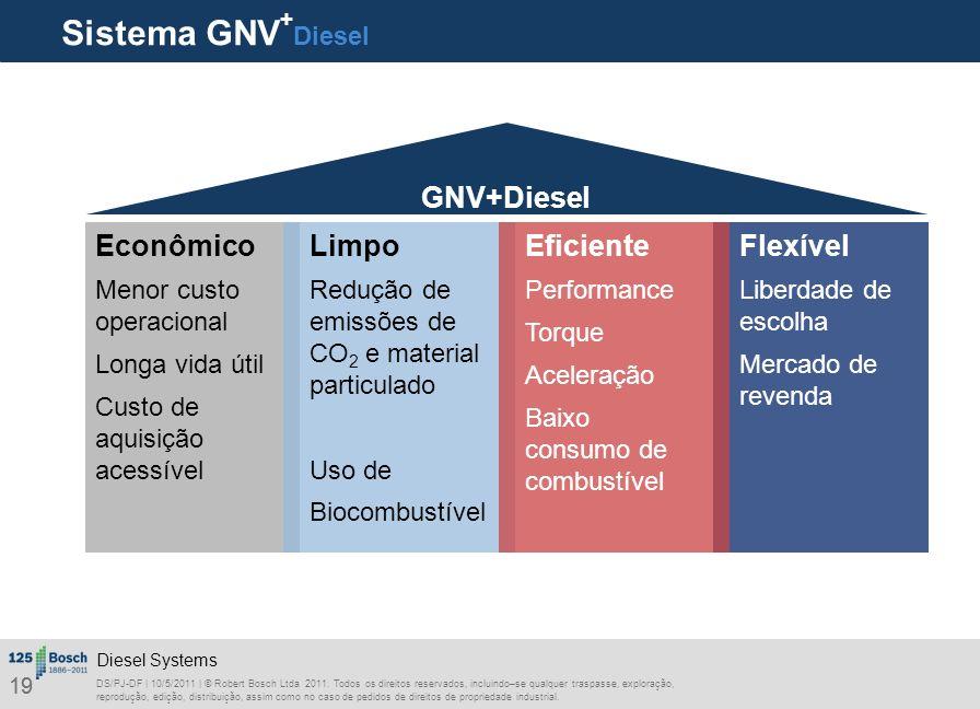 Sistema GNV+Diesel GNV+Diesel Econômico Limpo Eficiente Flexível