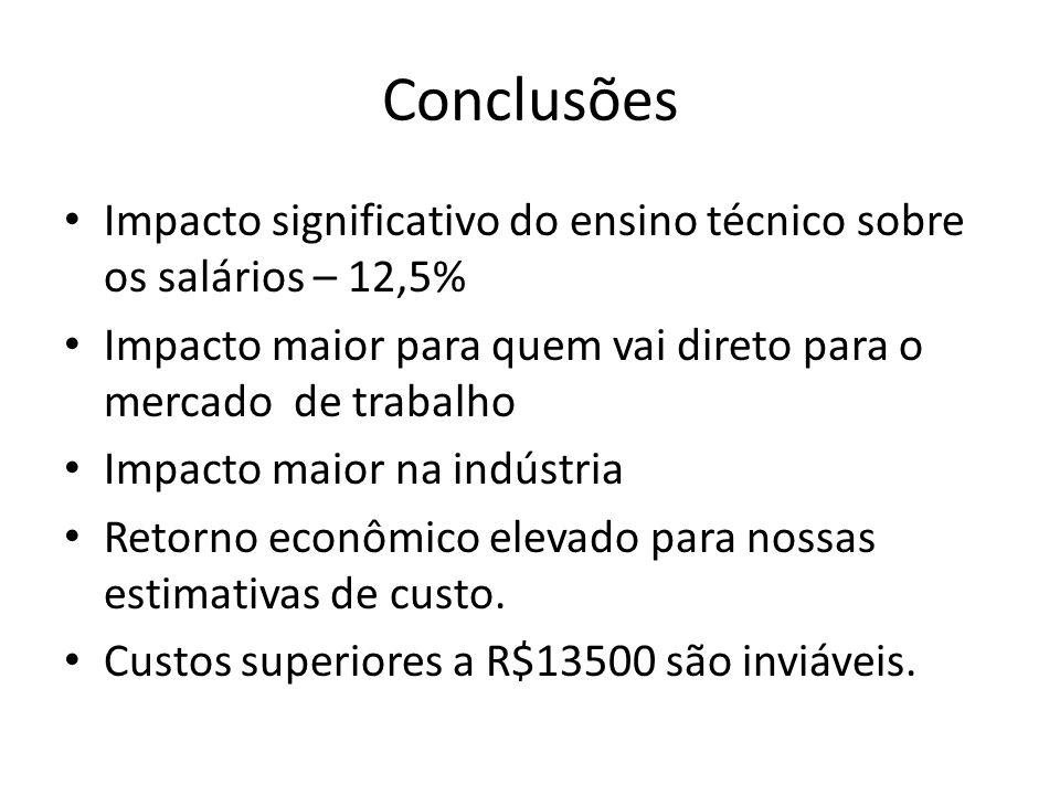 Conclusões Impacto significativo do ensino técnico sobre os salários – 12,5% Impacto maior para quem vai direto para o mercado de trabalho.