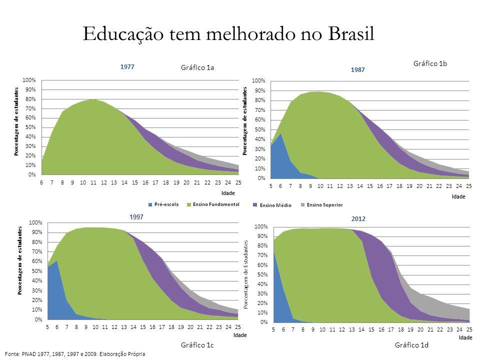 Educação tem melhorado no Brasil