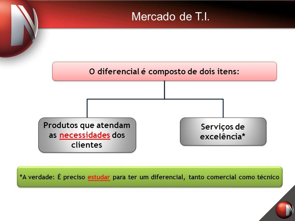 Mercado de T.I. O diferencial é composto de dois itens: