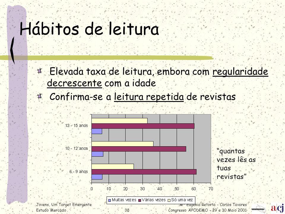 Hábitos de leitura Elevada taxa de leitura, embora com regularidade decrescente com a idade. Confirma-se a leitura repetida de revistas.