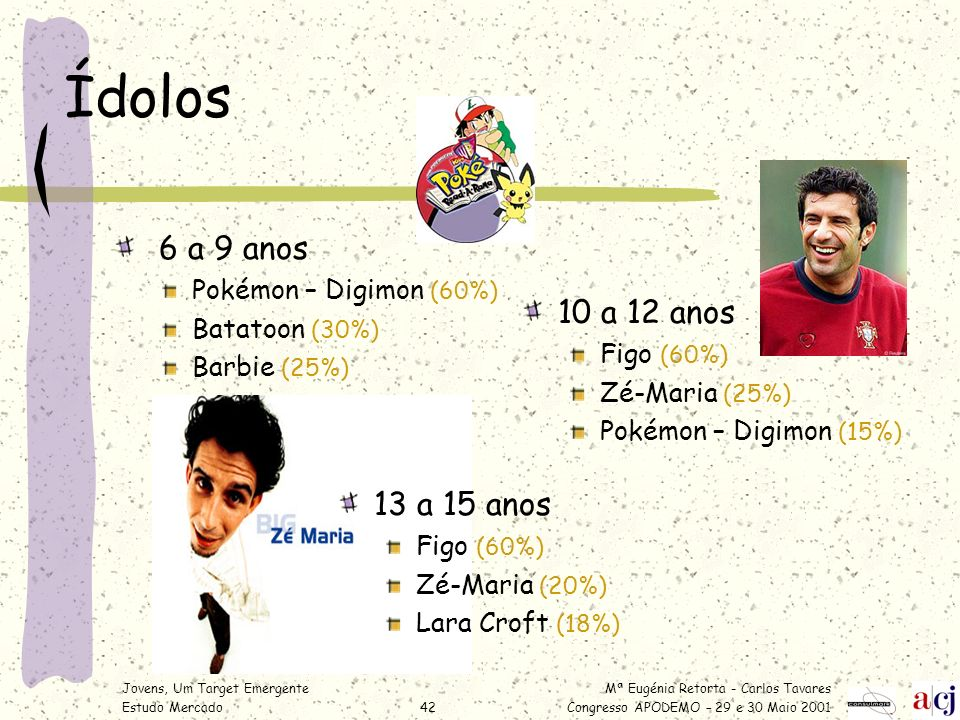 Ídolos 6 a 9 anos 10 a 12 anos 13 a 15 anos Pokémon – Digimon (60%)