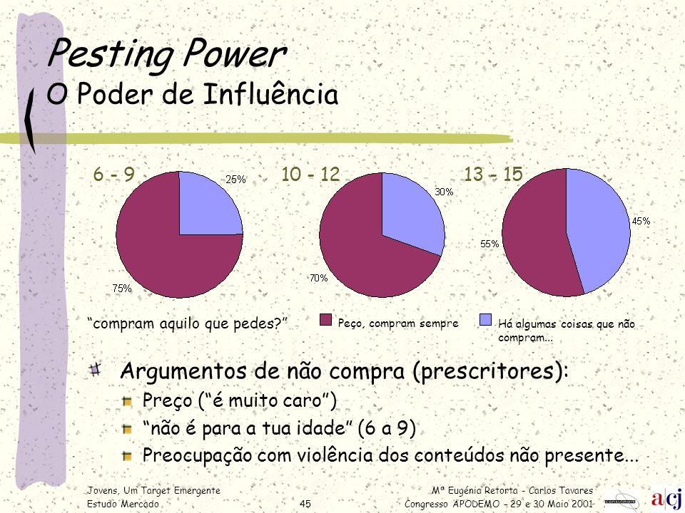 Pesting Power O Poder de Influência