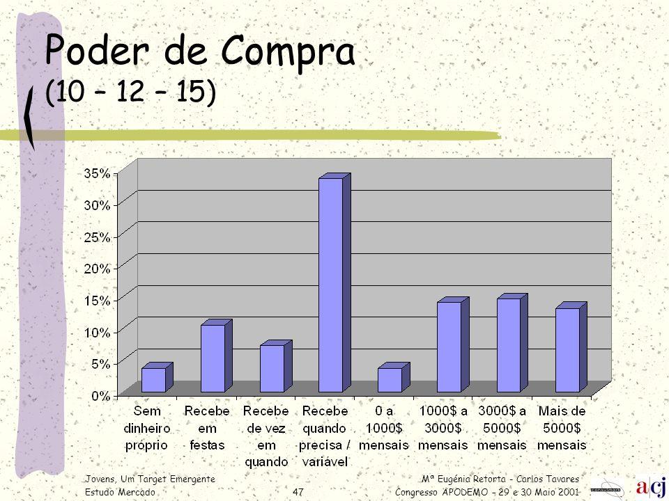 Poder de Compra (10 – 12 – 15) Jovens, Um Target Emergente