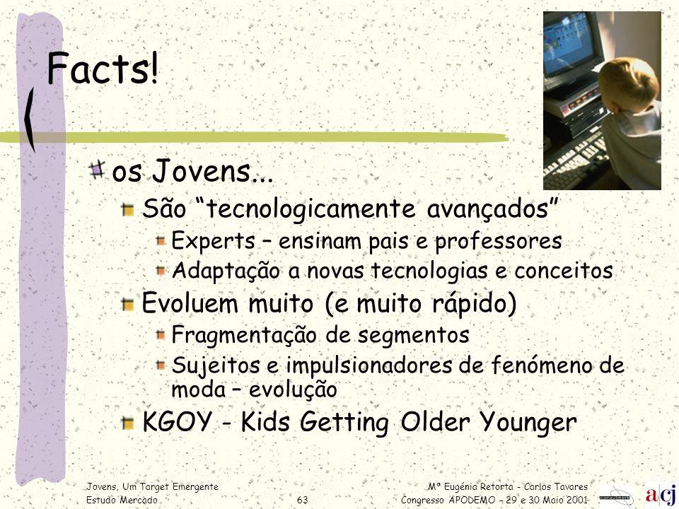 Facts! os Jovens... São tecnologicamente avançados