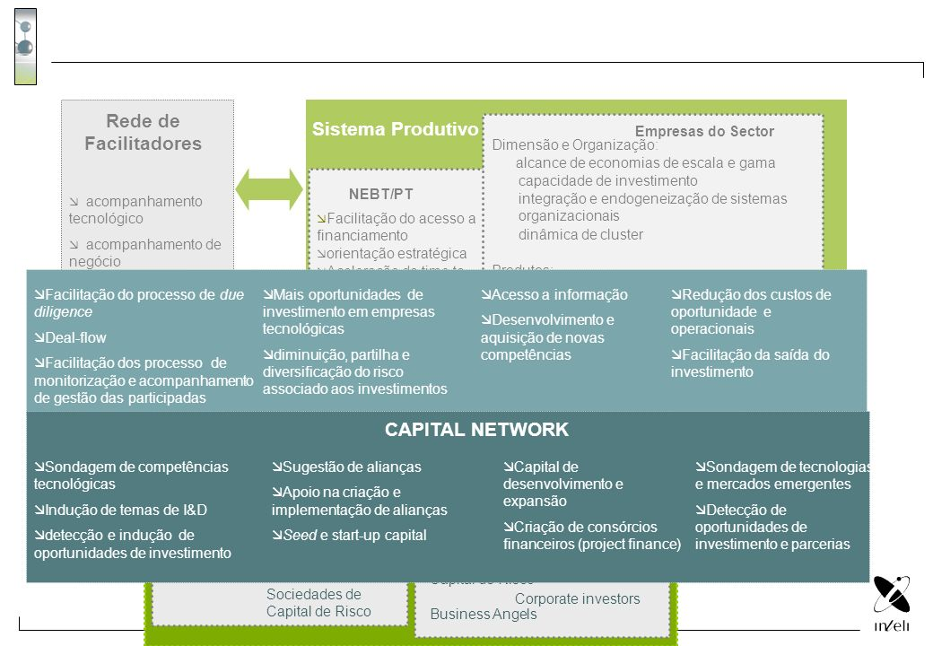 \ Rede de Facilitadores Sistema Produtivo CAPITAL NETWORK