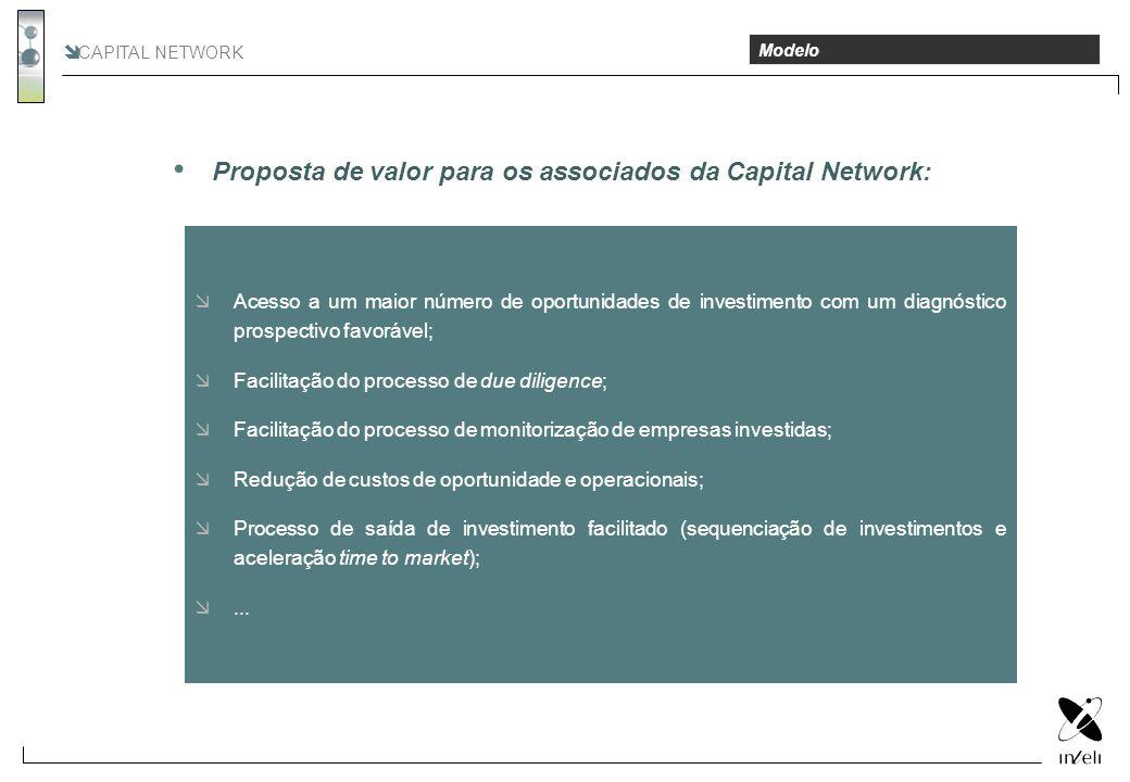Proposta de valor para os associados da Capital Network:
