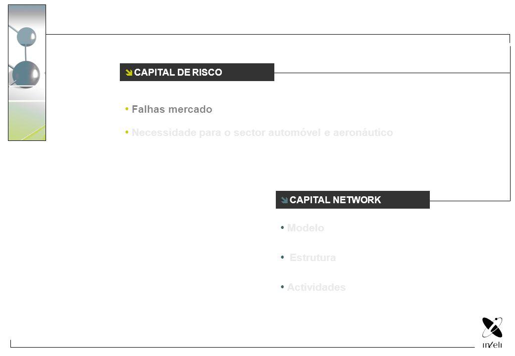 CAPITAL DE RISCO Falhas mercado. Necessidade para o sector automóvel e aeronáutico. CAPITAL NETWORK.