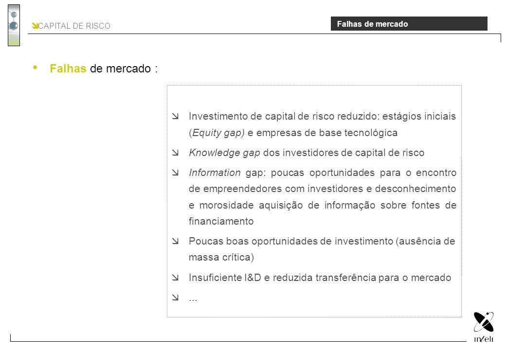 CAPITAL DE RISCO Falhas de mercado. Falhas de mercado :