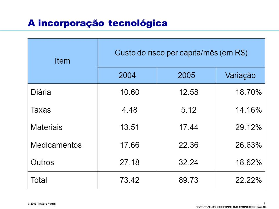 O crescimento dos custos para as empresas