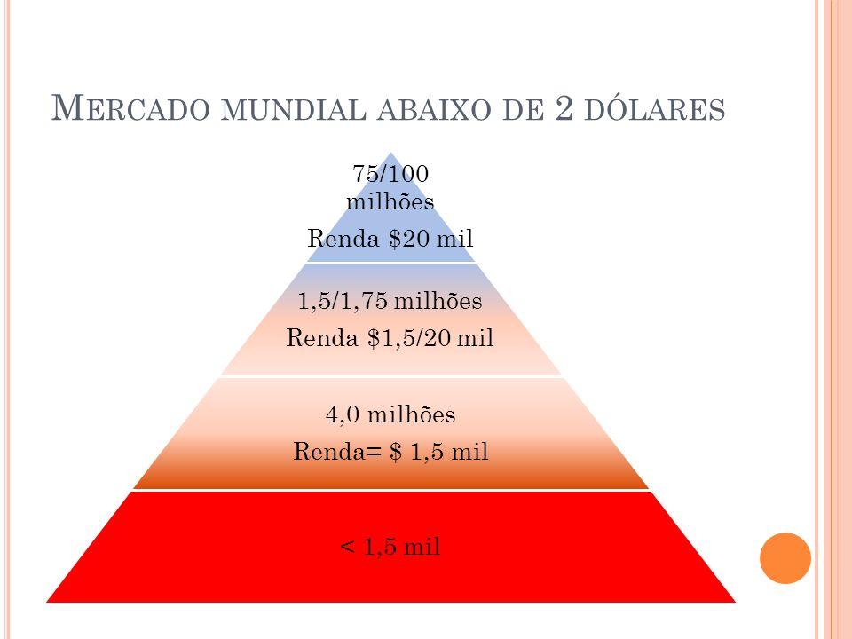 Mercado mundial abaixo de 2 dólares