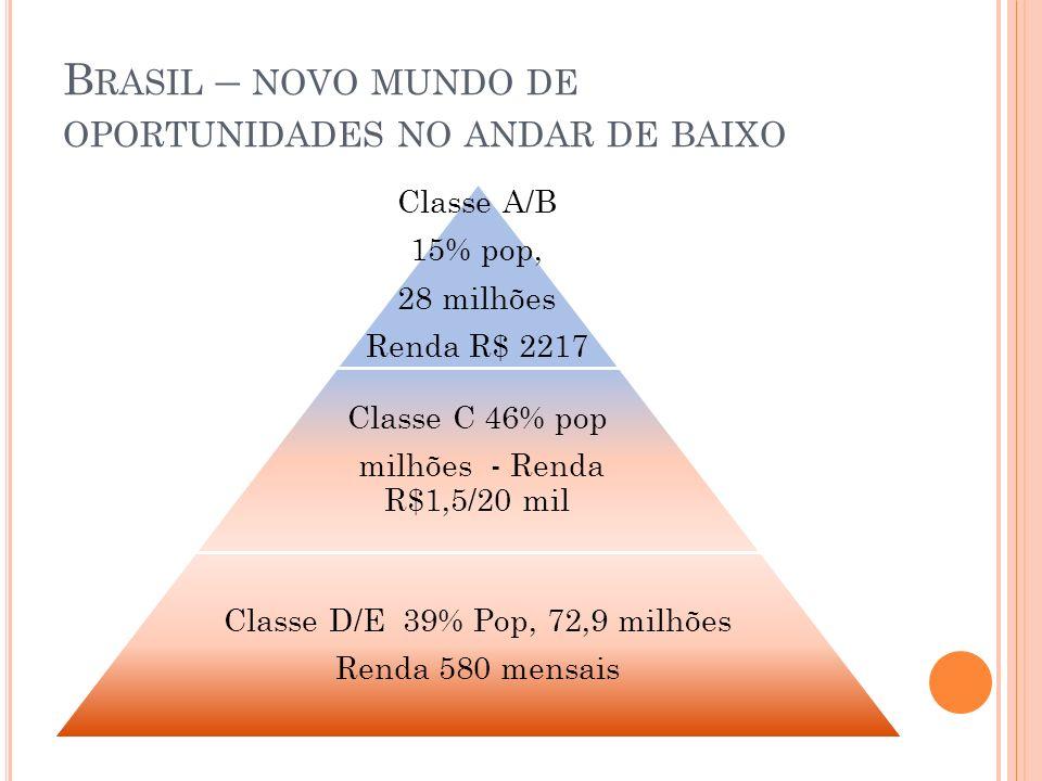 Brasil – novo mundo de oportunidades no andar de baixo