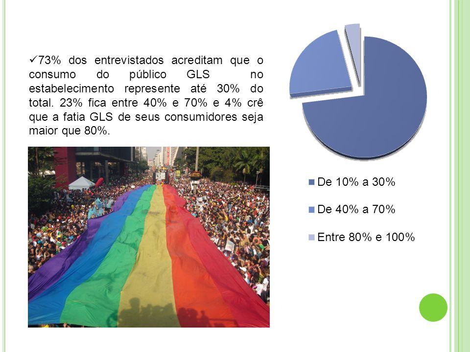 73% dos entrevistados acreditam que o consumo do público GLS no estabelecimento represente até 30% do total.