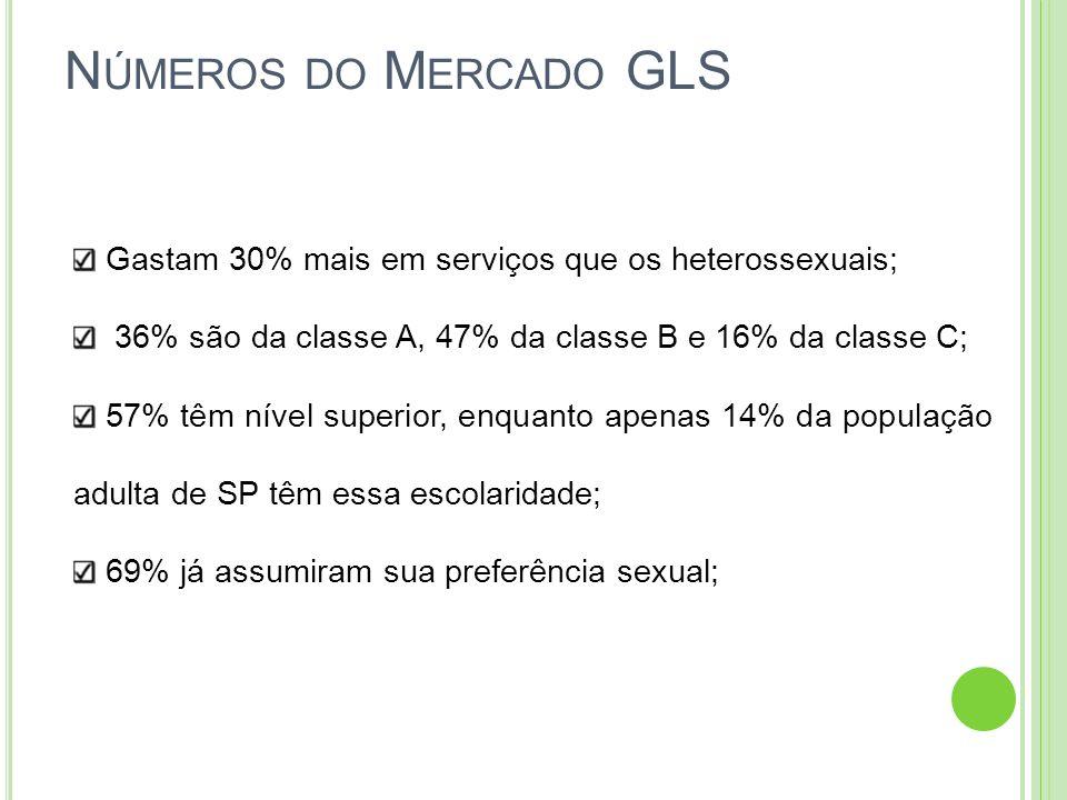 Números do Mercado GLS Gastam 30% mais em serviços que os heterossexuais; 36% são da classe A, 47% da classe B e 16% da classe C;