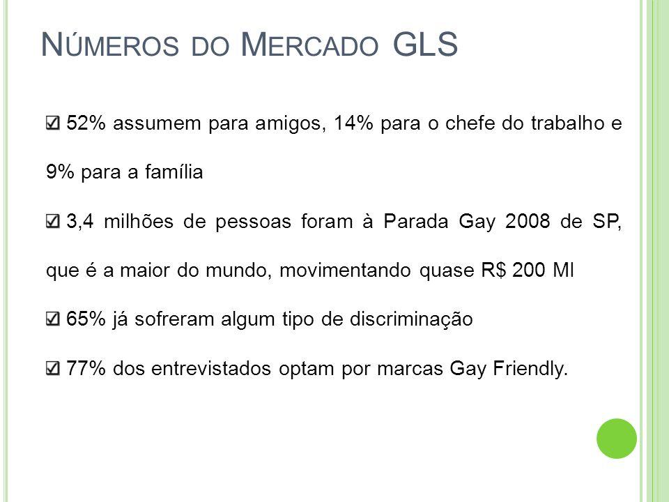 Números do Mercado GLS 52% assumem para amigos, 14% para o chefe do trabalho e 9% para a família.