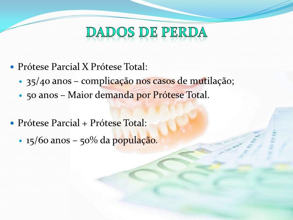 Dados de perda Prótese Parcial X Prótese Total: