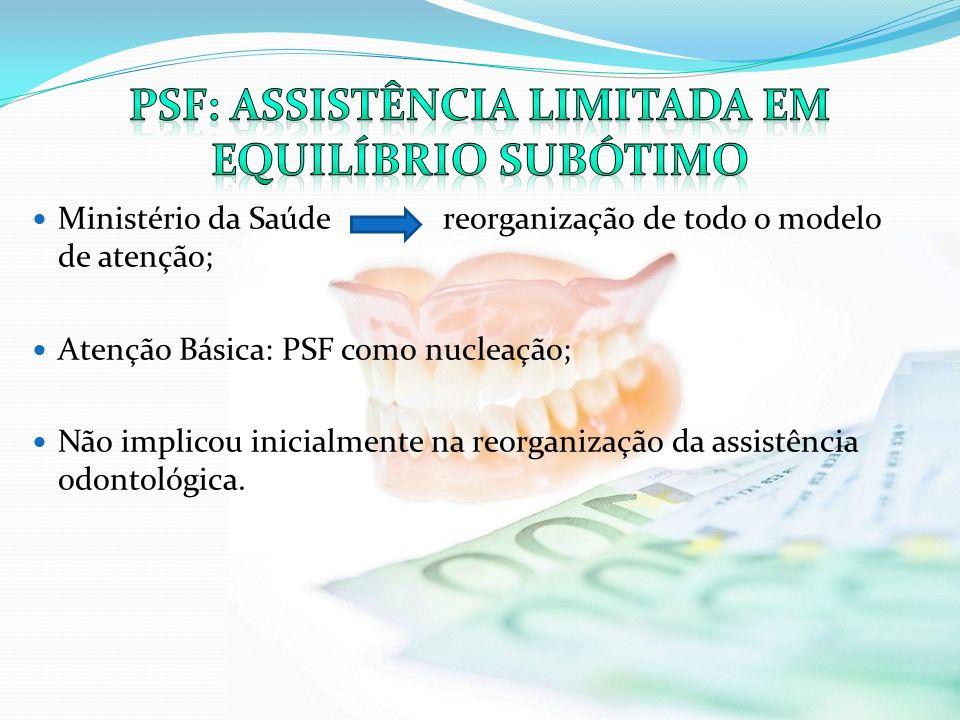 Psf: assistência limitada em equilíbrio subótimo