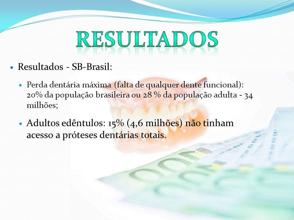Resultados Resultados - SB-Brasil: