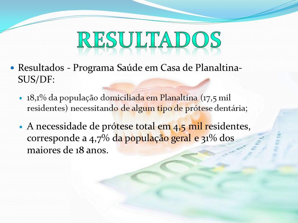 Resultados Resultados - Programa Saúde em Casa de Planaltina-SUS/DF: