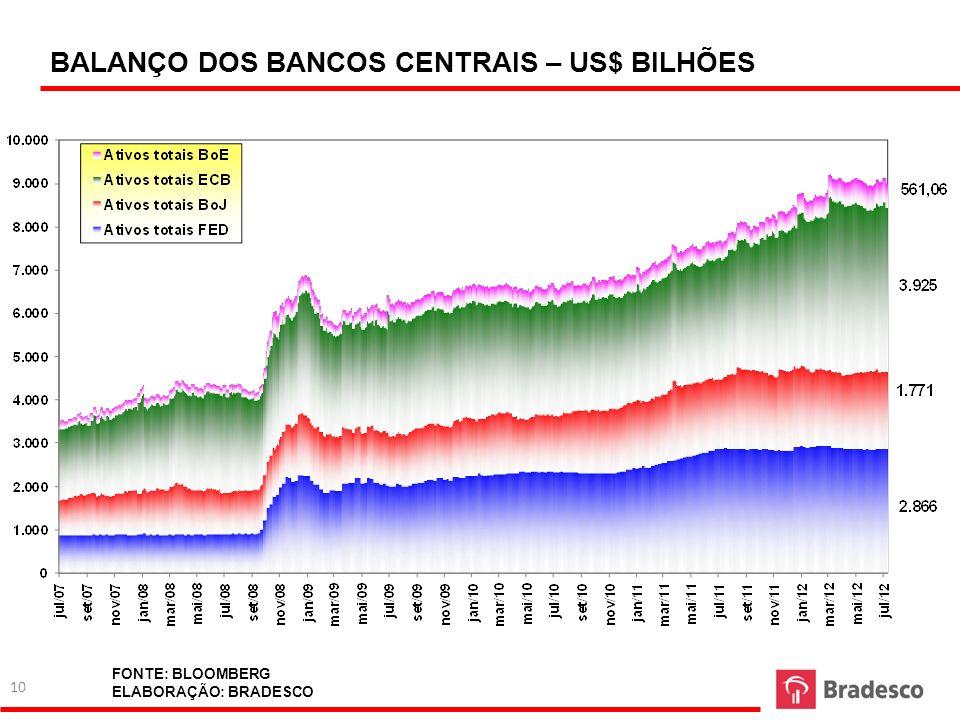 BALANÇO DOS BANCOS CENTRAIS – US$ BILHÕES