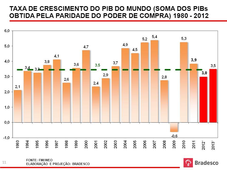 TAXA DE CRESCIMENTO DO PIB DO MUNDO (SOMA DOS PIBs OBTIDA PELA PARIDADE DO PODER DE COMPRA) 1980 - 2012
