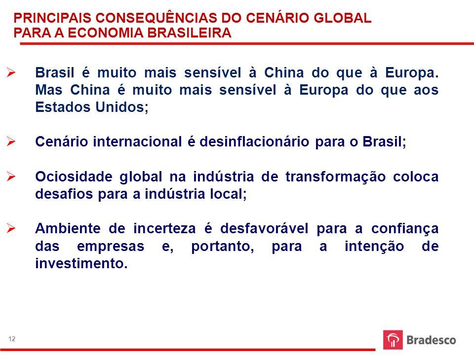 Cenário internacional é desinflacionário para o Brasil;