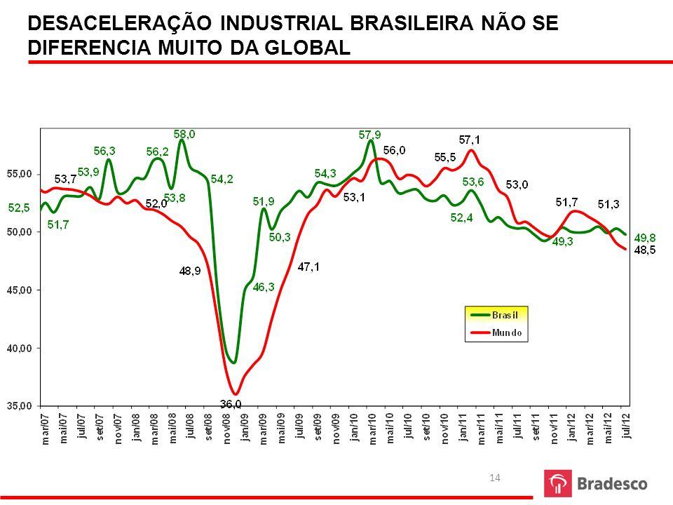 DESACELERAÇÃO INDUSTRIAL BRASILEIRA NÃO SE DIFERENCIA MUITO DA GLOBAL