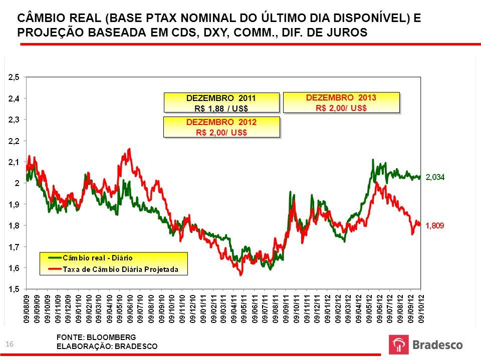 CÂMBIO REAL (BASE PTAX NOMINAL DO ÚLTIMO DIA DISPONÍVEL) E PROJEÇÃO BASEADA EM CDS, DXY, COMM., DIF. DE JUROS