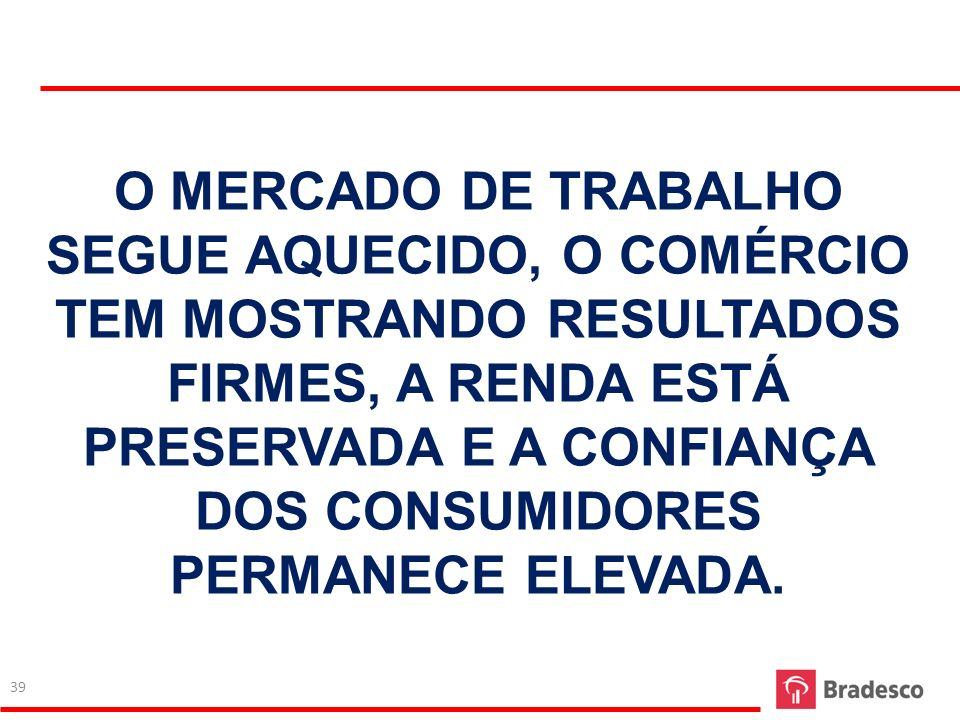 O MERCADO DE TRABALHO SEGUE AQUECIDO, O COMÉRCIO TEM MOSTRANDO RESULTADOS FIRMES, A RENDA ESTÁ PRESERVADA E A CONFIANÇA DOS CONSUMIDORES PERMANECE ELEVADA.