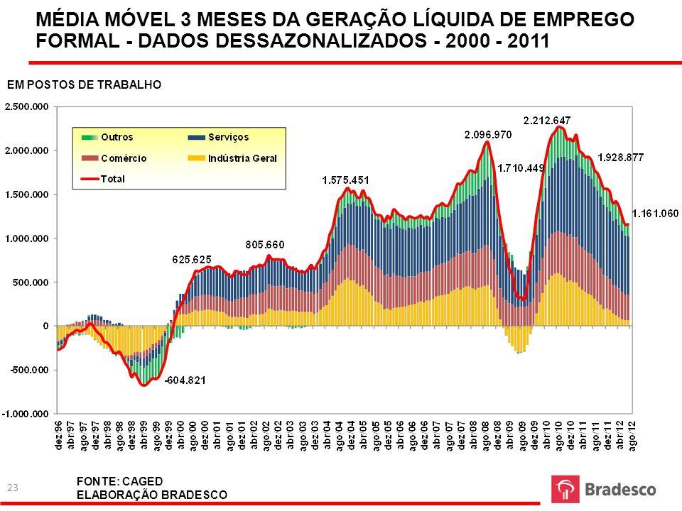 MÉDIA MÓVEL 3 MESES DA GERAÇÃO LÍQUIDA DE EMPREGO FORMAL - DADOS DESSAZONALIZADOS - 2000 - 2011