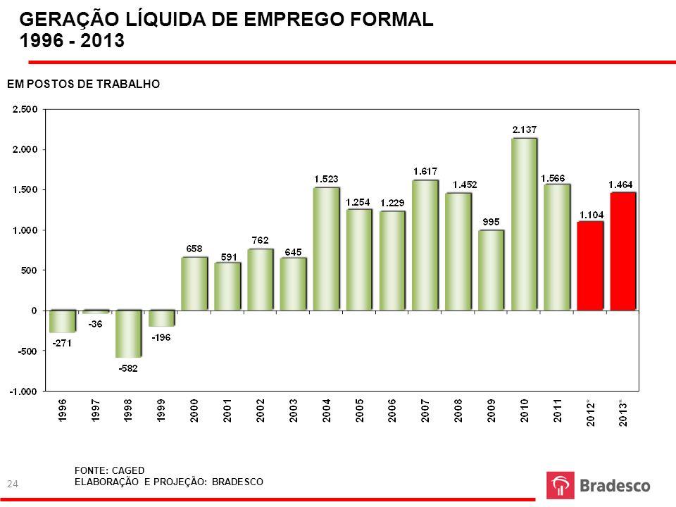 GERAÇÃO LÍQUIDA DE EMPREGO FORMAL 1996 - 2013