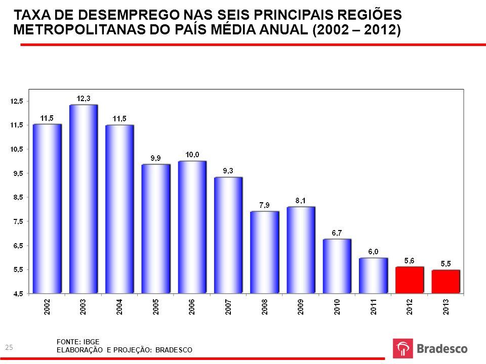 TAXA DE DESEMPREGO NAS SEIS PRINCIPAIS REGIÕES METROPOLITANAS DO PAÍS MÉDIA ANUAL (2002 – 2012)