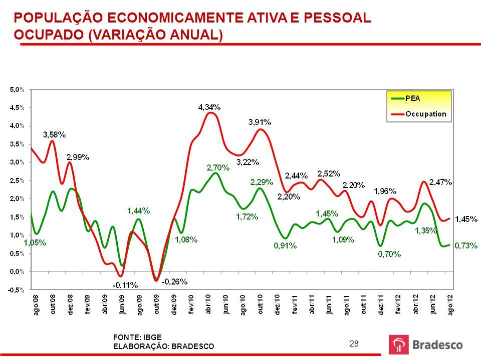 POPULAÇÃO ECONOMICAMENTE ATIVA E PESSOAL OCUPADO (VARIAÇÃO ANUAL)