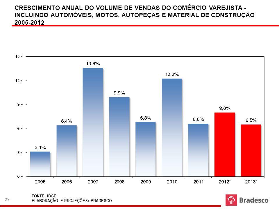 CRESCIMENTO ANUAL DO VOLUME DE VENDAS DO COMÉRCIO VAREJISTA -INCLUINDO AUTOMÓVEIS, MOTOS, AUTOPEÇAS E MATERIAL DE CONSTRUÇÃO 2005-2012
