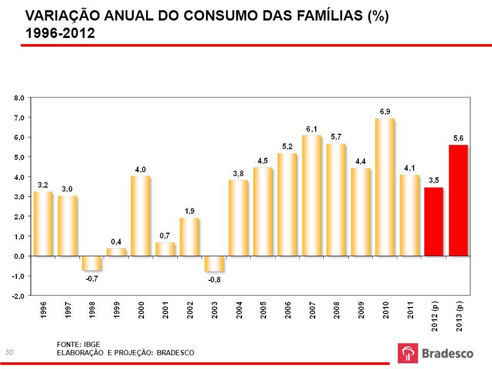 VARIAÇÃO ANUAL DO CONSUMO DAS FAMÍLIAS (%) 1996-2012