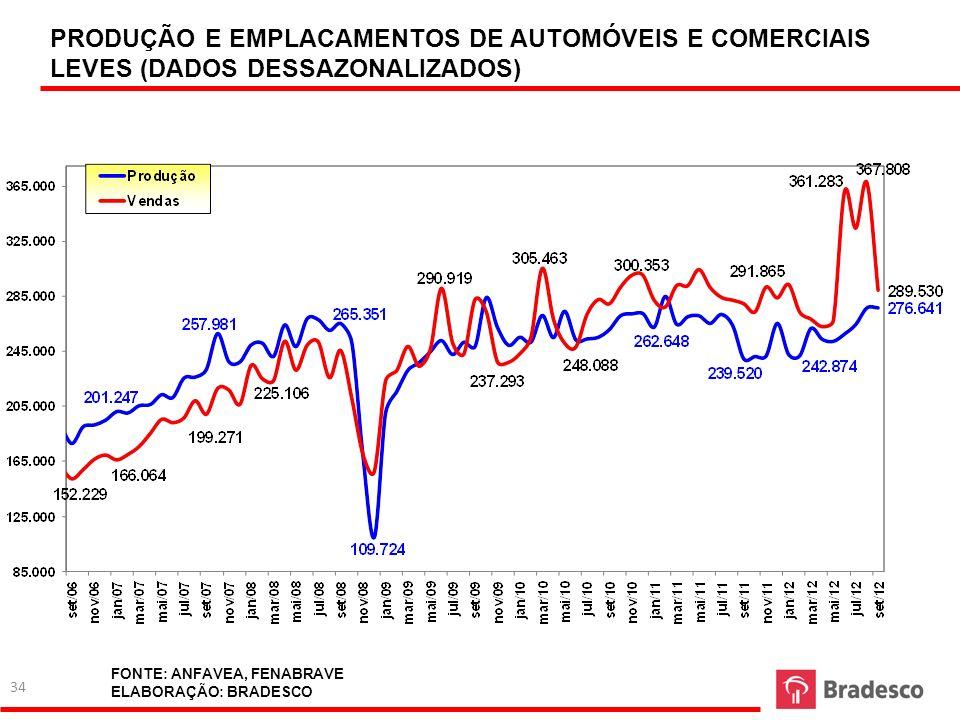 PRODUÇÃO E EMPLACAMENTOS DE AUTOMÓVEIS E COMERCIAIS LEVES (DADOS DESSAZONALIZADOS)