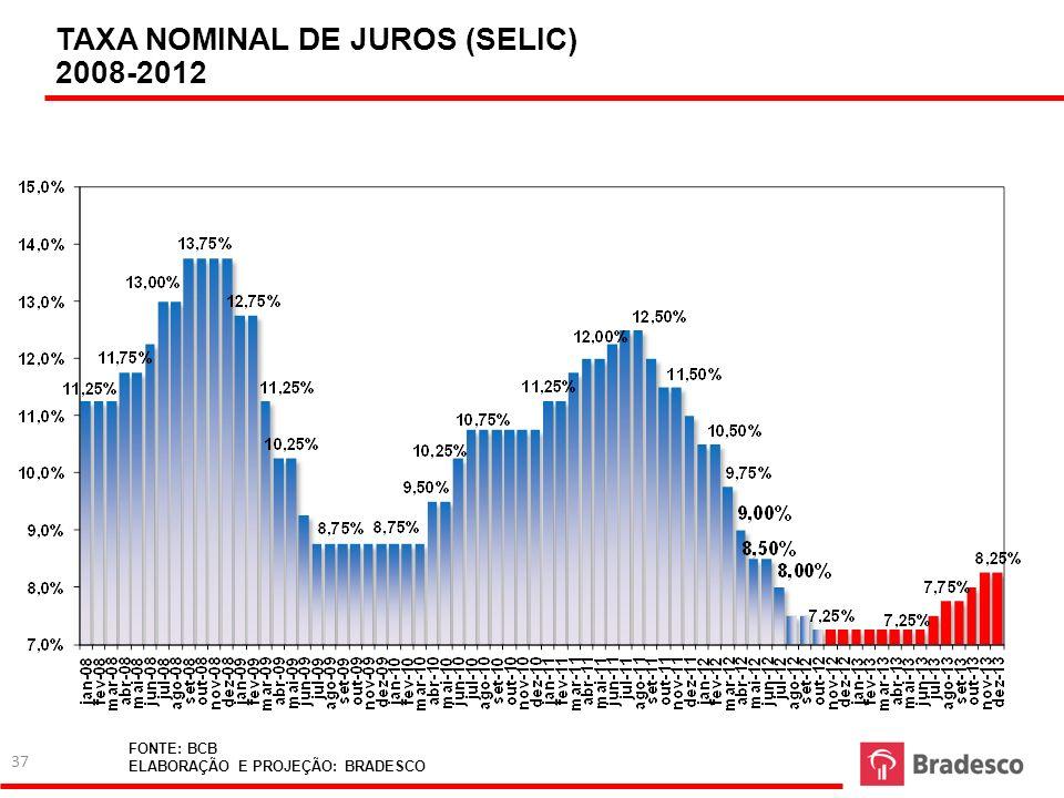 TAXA NOMINAL DE JUROS (SELIC) 2008-2012