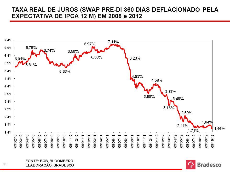 TAXA REAL DE JUROS (SWAP PRE-DI 360 DIAS DEFLACIONADO PELA EXPECTATIVA DE IPCA 12 M) EM 2008 e 2012