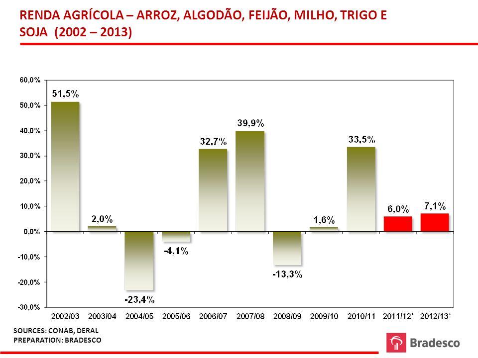 RENDA AGRÍCOLA – ARROZ, ALGODÃO, FEIJÃO, MILHO, TRIGO E SOJA (2002 – 2013)